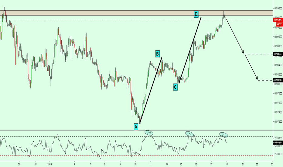USDCHF: USDCHF Completed AB=CD Pattern