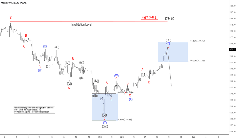 AMZN: Elliott Wave Analysis: Amazon Rally Should Fail for another low