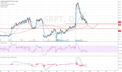 SRPT: Possible Long Opportunity