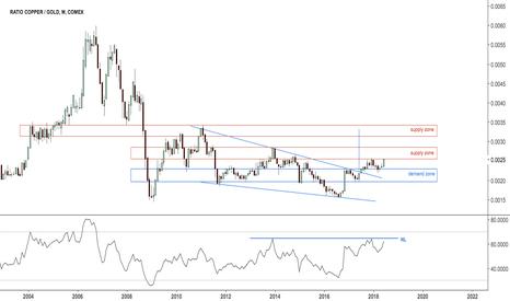 HG1!/GC1!: Ratio copper v gold $GC_F