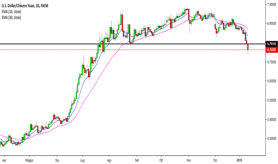 USDCNH: rounding top