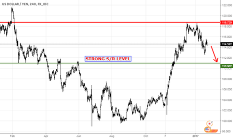 USDJPY: USDJPY 111 AREA. Big investors are only watching this level.