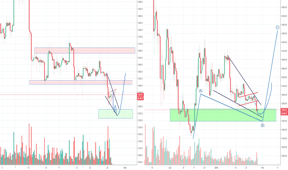 Btcusd Bitcoin S Abc Still In Play
