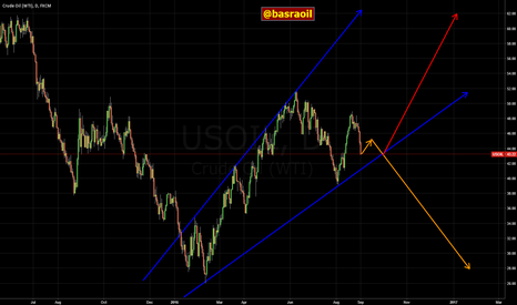 USOIL: WTI Crude Oil Futures Daily