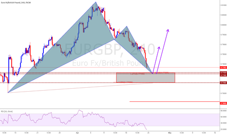 EURGBP: Bat Bullish