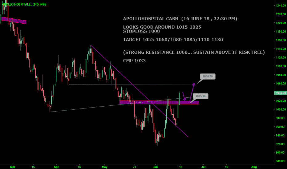 APOLLOHOSP: APOLLOHOSPITAL CASH : SUPPORT @ 1015-1025 & RESISTANCE 1060