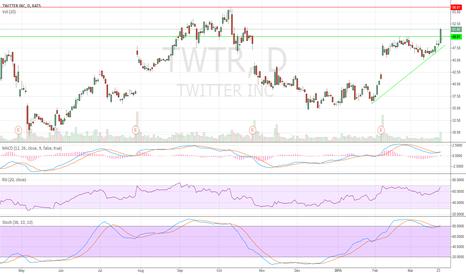 TWTR: Twitter chart breakout click for chart