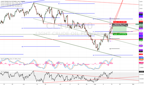 CL1!: Small short on oil