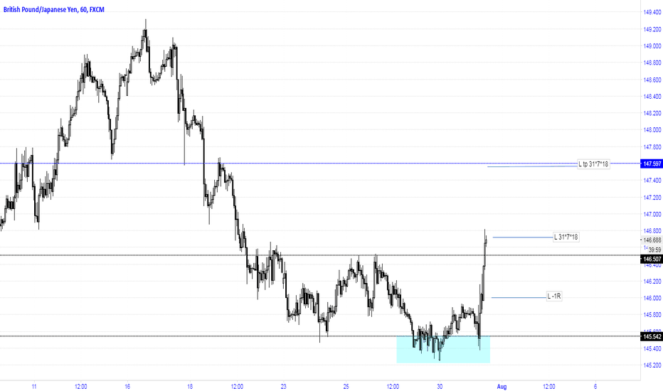 GBPJPY: Long after breaking resistance