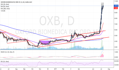 OXB: Short Oxford Bio (OXB:LSE).