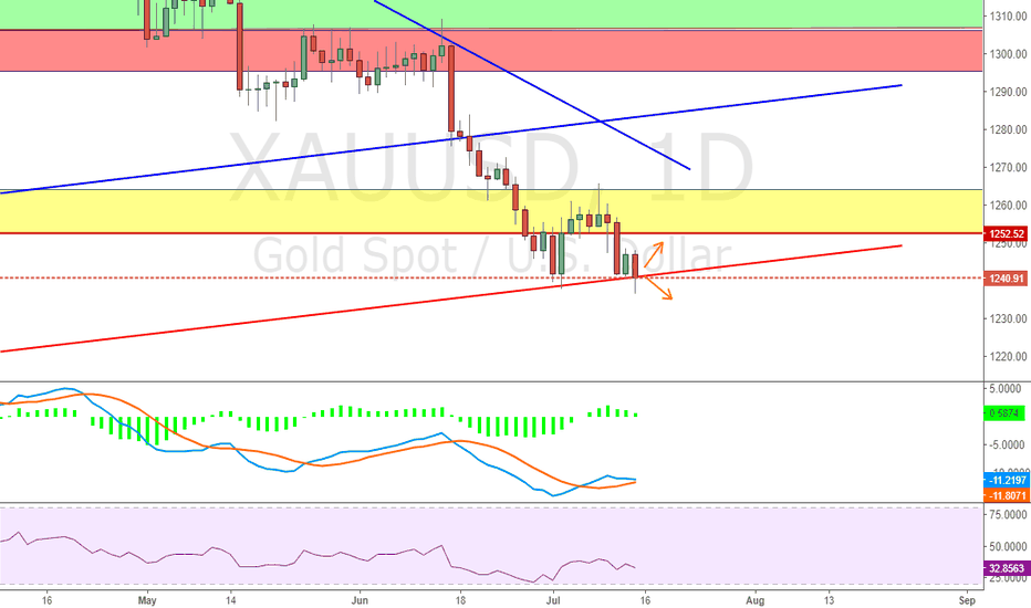 XAUUSD: Again, follow the price to trade around red line