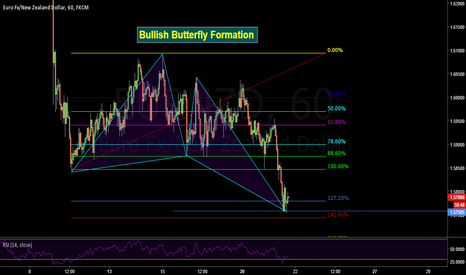 EURNZD: Bullish Butterfly on Euro - New Zealand
