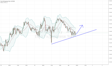 EURJPY: 15 min chart showing bear action