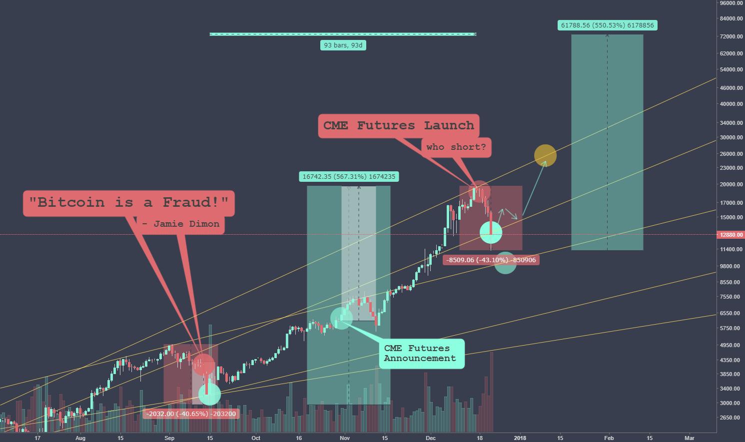 Jamie Dimon 2.0 - Bitcoin