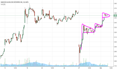 BW: BW Great Chart Pattern for Continuation