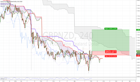 GBPNZD: Long $GBPNZD