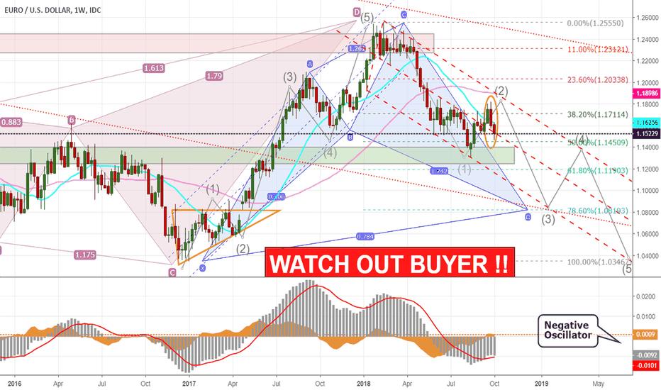 EURUSD: Watch Out Buyer Euro