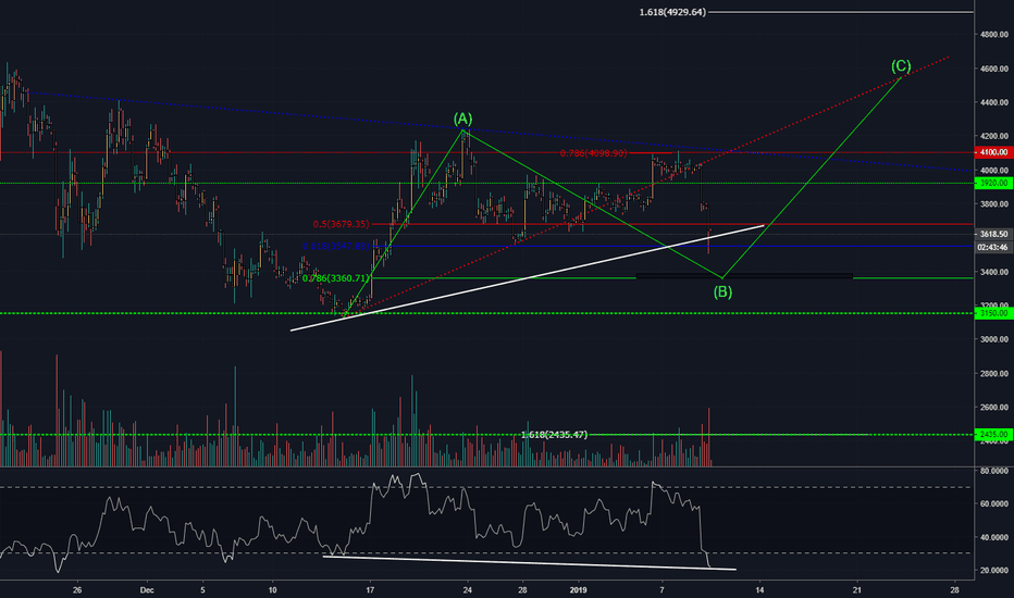 BTCUSD: Bitcoin bears attack! A slight hope in a sea of red..