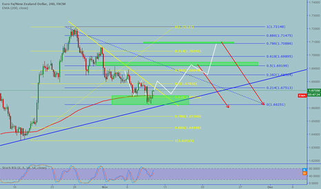 EURNZD: EURNZD: Long  opportunity