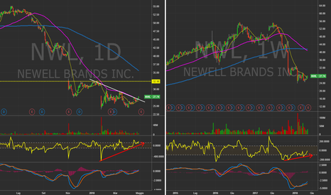 NWL: $NWL - Daily&Weekly Chart. Forte rimbalzo in arrivo? #Stocks