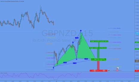 GBPNZD: Potential Cypher Formation