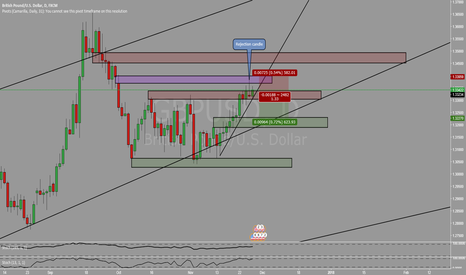 GBPUSD: Rejection candle shows initial sign of reversal