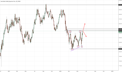 AUDJPY: AUDJPY at its decision point