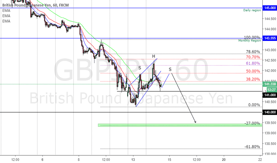 GBPJPY: GBPJPY to form a SHS?? and go down until 140.000