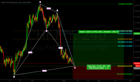 CHFJPY: Chf/Jpy BAT Pattern LONG
