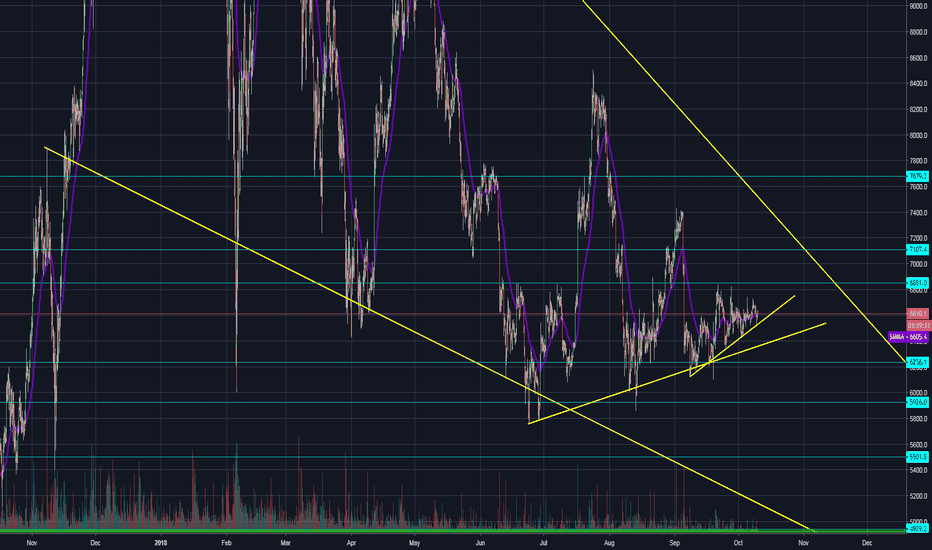 BTCUSD: BITCOIN PRICE UPDATE OCTOBER 10TH