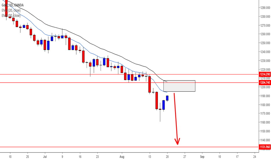 XAUUSD: GOLD - Sellers may take charge soon from 1204.74