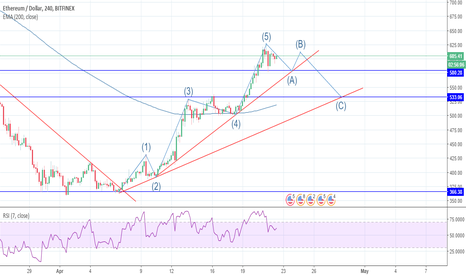 ETHUSD: ETHUSD in an ABC correction