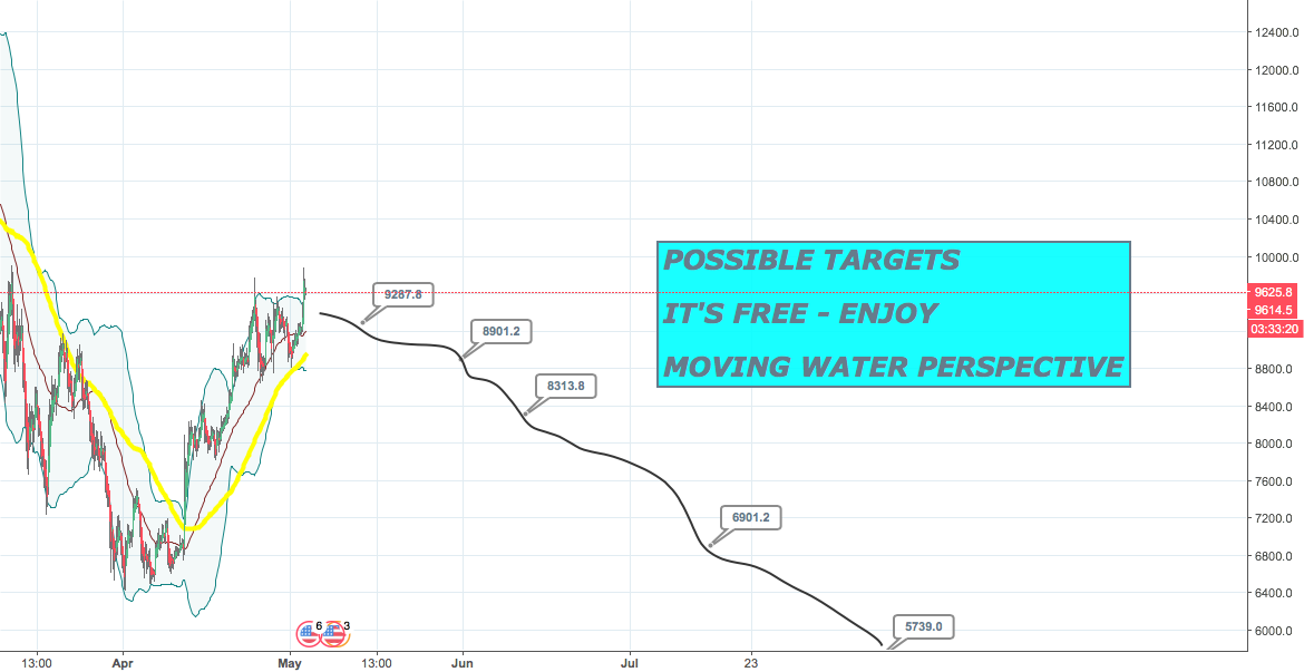 POSSIBLE TARGETS FOR BTC, IT IS FREE - ENJOY