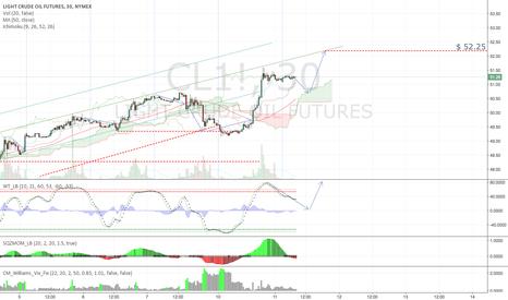 CL1!: Target - 11-10-16