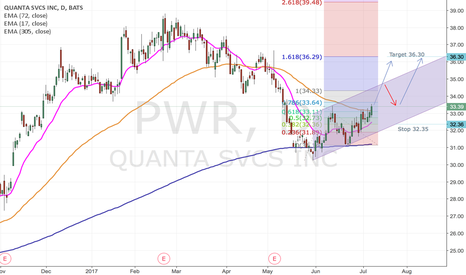 PWR: Cup and Handle on PWR