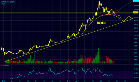 BTCUSD: The Bubble is Almost Over [SEPTEMBER BOTTOM]