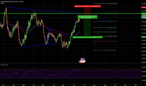 NZDUSD: NZD/USD Short Analysis