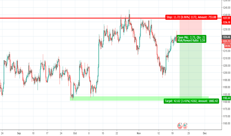 XAUUSD:  XAUUSD Sell here and stop loss if break high