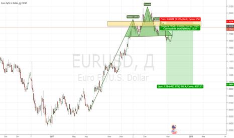 EURUSD: EURUSD, D1, PIN BAR Resistance, SHORT