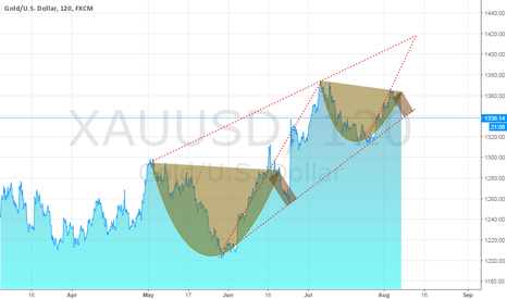 XAUUSD: Gold long idea