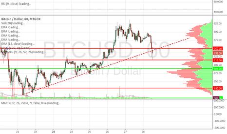 BTCUSD: Testing trendline