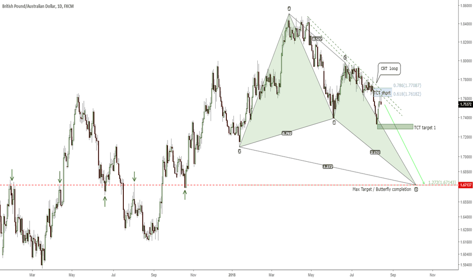 GBPAUD: 3 trades opportunity to long and short.