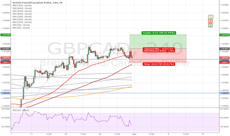 GBPCAD: brief long in GBPCAD