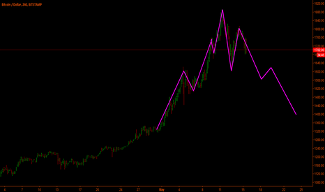 BTCUSD: Bitcoin - Possible next movments