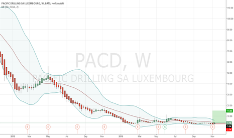PACD: Clearly the Value of the stock is very less than the book value.