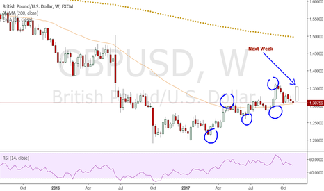 GBPUSD: GU up/indecision candle