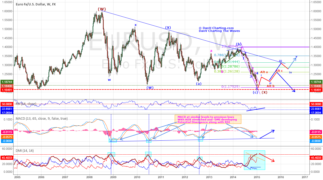 EURUSD - At Least A Relief Rally Could Be In Store