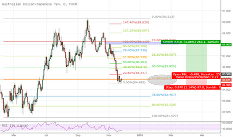 AUDJPY: structure trading @ daily TF