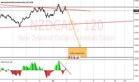 NZDCAD: nzdcad short