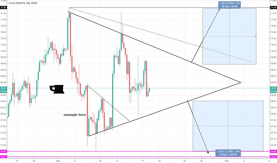 USOIL: USOIL triangle H4